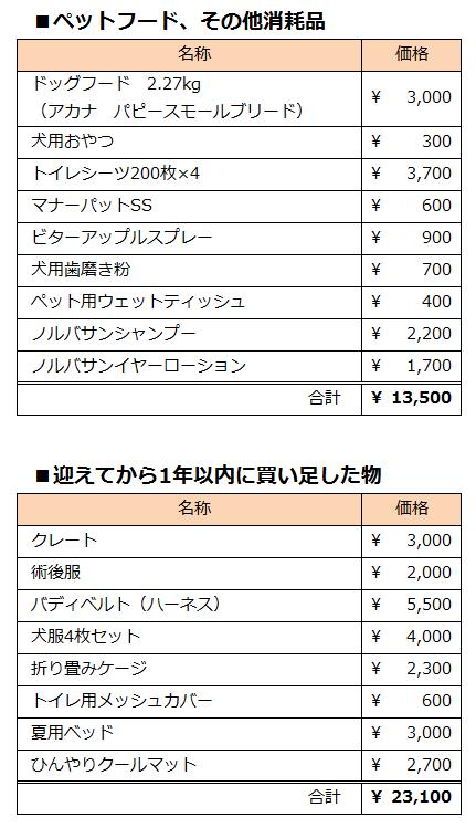 初期費用2